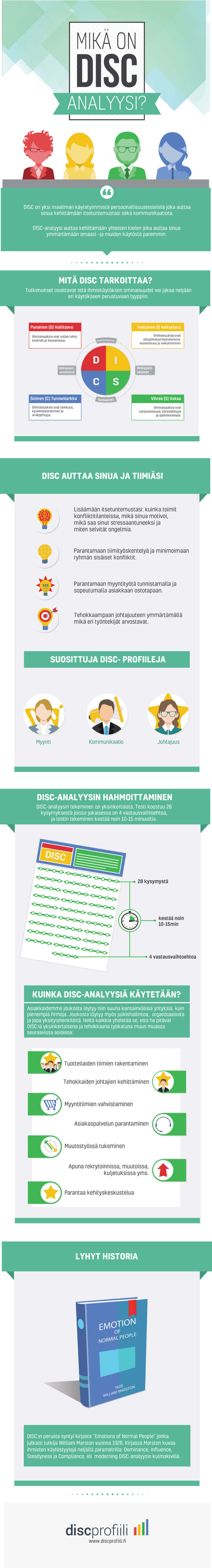 DISC analys test infographic