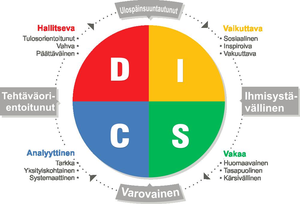 disc analys cirkel