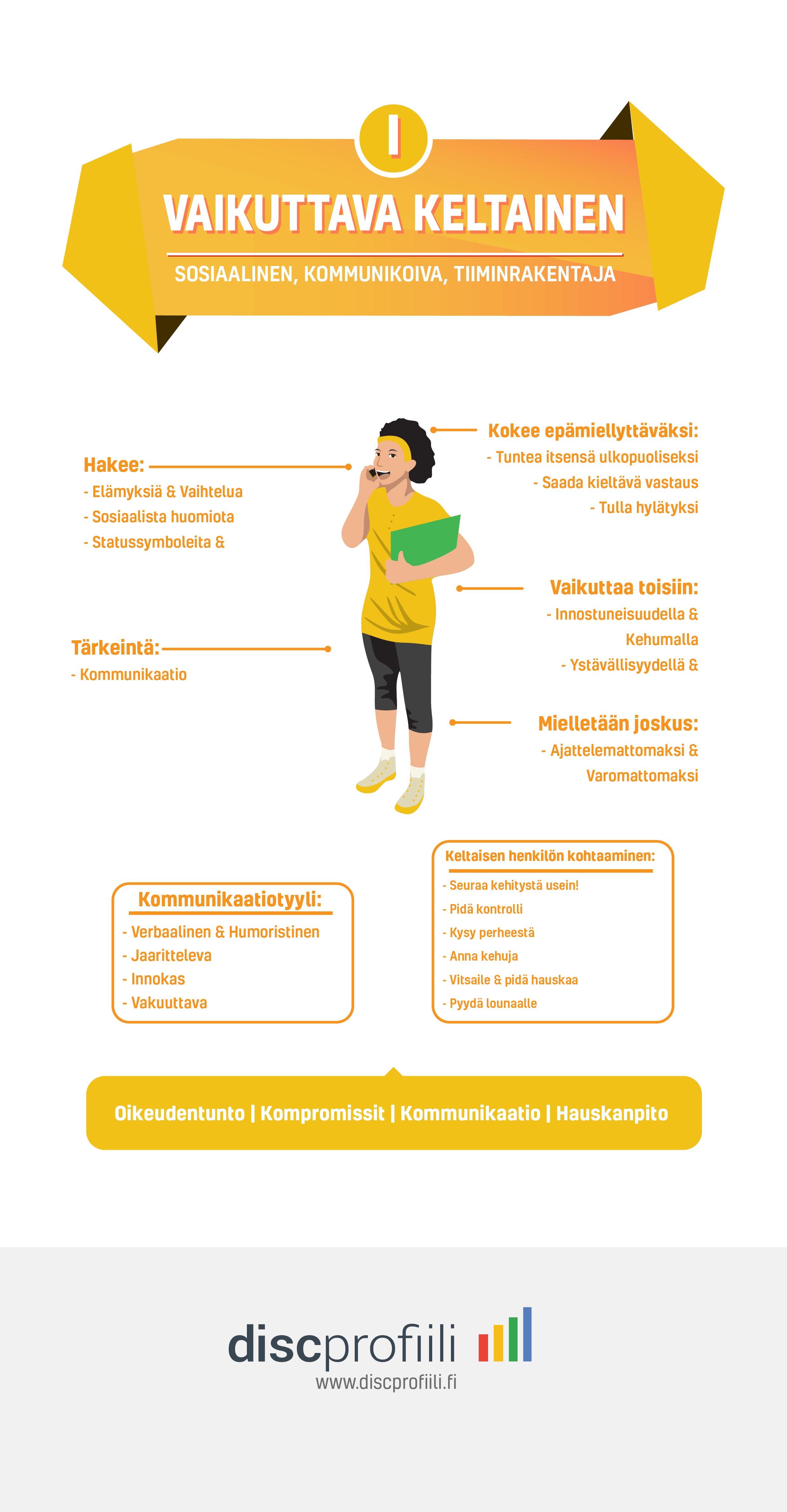 disc analyysi keltainen